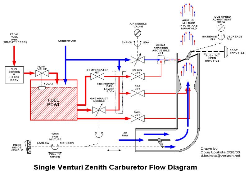 site map model a org rh modela org zenith carburetor adjustment zenith carburetor adjustment tractor